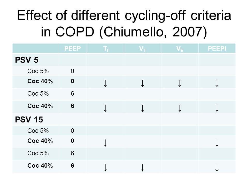 Effect of different cycling-off criteria in COPD (Chiumello, 2007) PEEPTITI VTVT VEVE PEEPi PSV 5 Coc 5%0 Coc 40%0 Coc 5%6 Coc 40%6 PSV 15 Coc 5%0 Coc