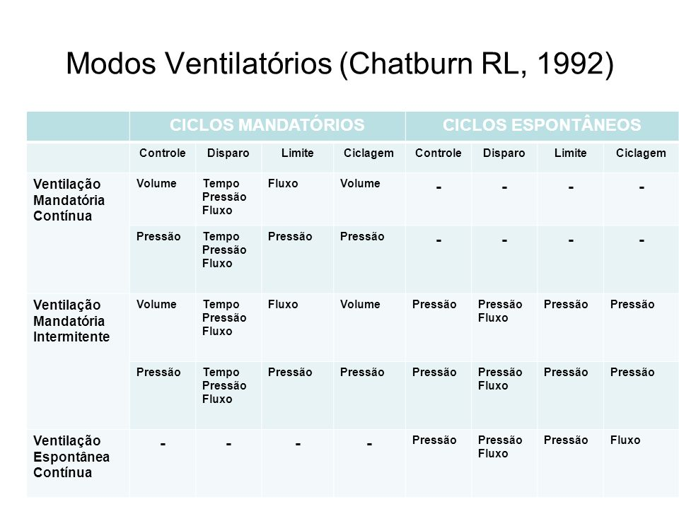 Modos Ventilatórios (Chatburn RL, 1992) CICLOS MANDATÓRIOSCICLOS ESPONTÂNEOS ControleDisparoLimiteCiclagemControleDisparoLimiteCiclagem Ventilação Man