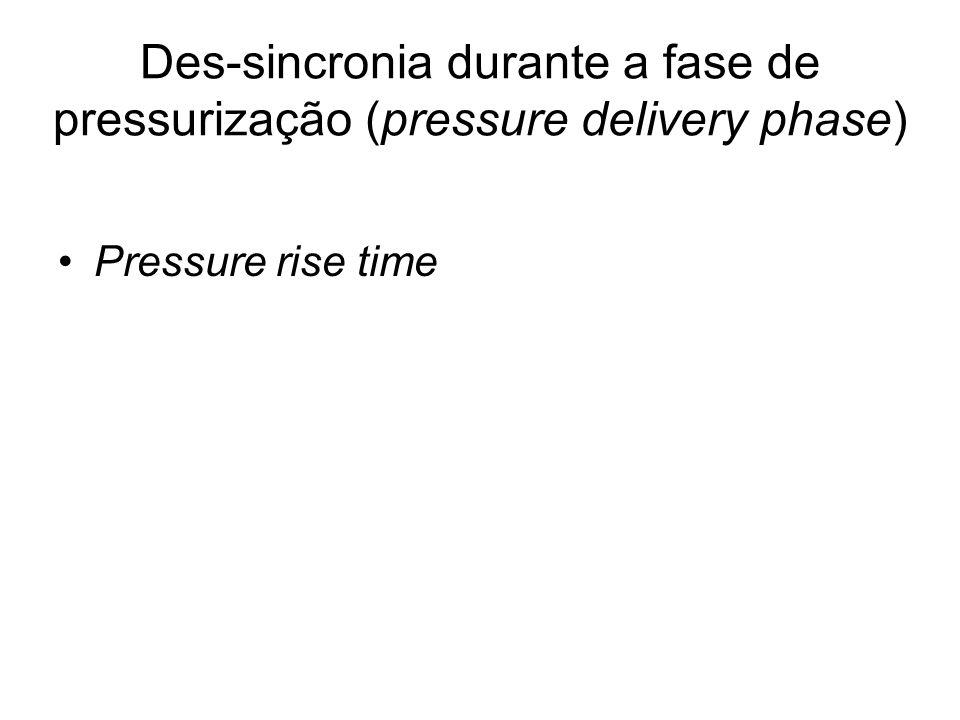 Des-sincronia durante a fase de pressurização (pressure delivery phase) Pressure rise time