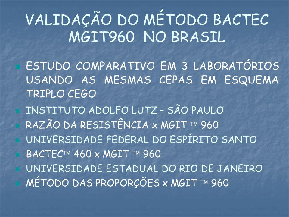 VALIDAÇÃO DO MÉTODO BACTEC MGIT960 NO BRASIL ESTUDO COMPARATIVO EM 3 LABORATÓRIOS USANDO AS MESMAS CEPAS EM ESQUEMA TRIPLO CEGO INSTITUTO ADOLFO LUTZ