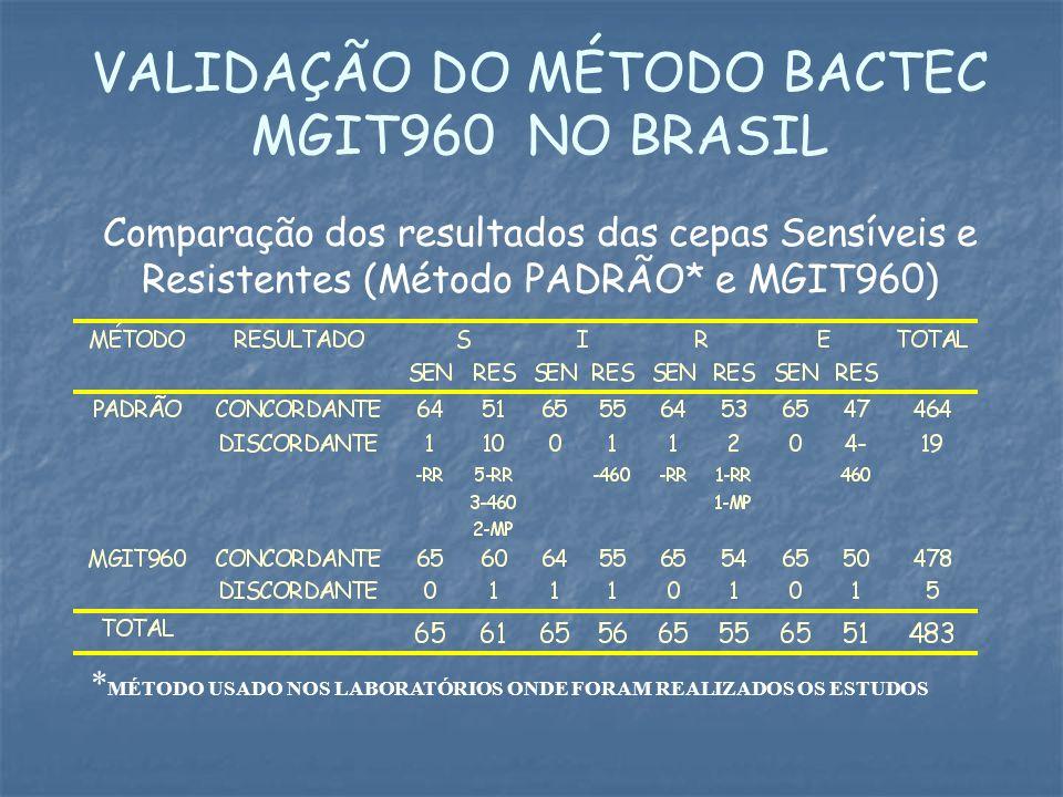 VALIDAÇÃO DO MÉTODO BACTEC MGIT960 NO BRASIL Comparação dos resultados das cepas Sensíveis e Resistentes (Método PADRÃO* e MGIT960) * MÉTODO USADO NOS