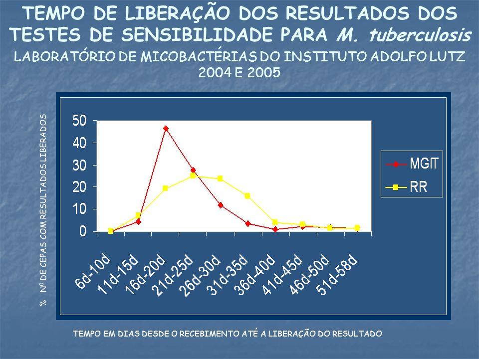 TEMPO DE LIBERAÇÃO DOS RESULTADOS DOS TESTES DE SENSIBILIDADE PARA M. tuberculosis LABORATÓRIO DE MICOBACTÉRIAS DO INSTITUTO ADOLFO LUTZ 2004 E 2005 %