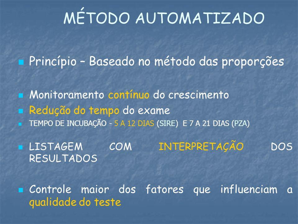 MÉTODO AUTOMATIZADO Princípio – Baseado no método das proporções Monitoramento contínuo do crescimento Redução do tempo do exame TEMPO DE INCUBAÇÃO -