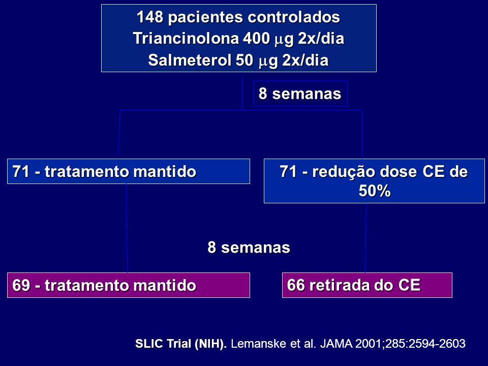 148 pacientes controlados Triancinolona 400 g 2x/dia Salmeterol 50 g 2x/dia 71 - tratamento mantido 71 - redução dose CE de 50% 66 retirada do CE SLIC
