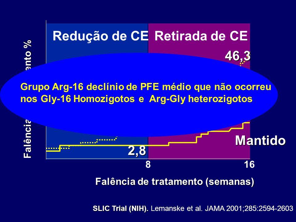 Redução de CERetirada de CE Falência de tratamento % Falência de tratamento (semanas) 816 2,8 8,3 13,7 46,3 SLIC Trial (NIH). SLIC Trial (NIH). Lemans