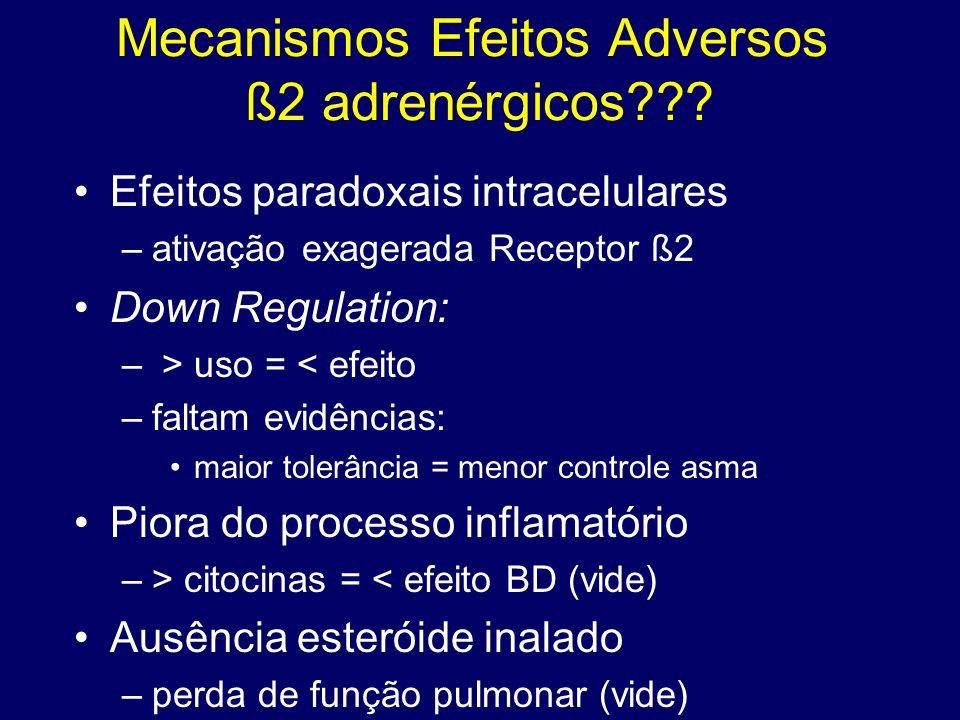 Mecanismos Efeitos Adversos ß2 adrenérgicos??? Efeitos paradoxais intracelulares –ativação exagerada Receptor ß2 Down Regulation: – > uso = < efeito –