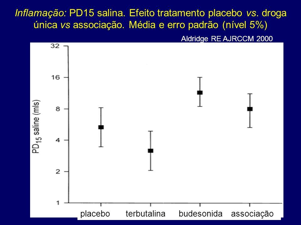Inflamação: PD15 salina. Efeito tratamento placebo vs. droga única vs associação. Média e erro padrão (nível 5%) Aldridge RE AJRCCM 2000 placebo terbu