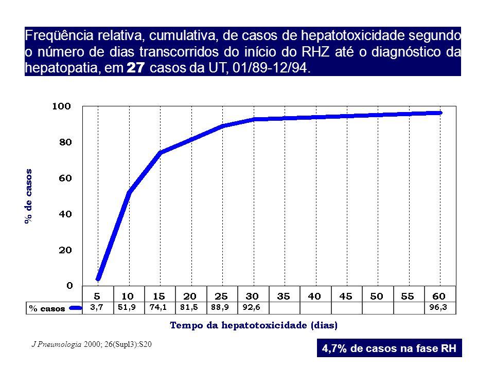 Freqüência relativa, cumulativa, de casos de hepatotoxicidade segundo o número de dias transcorridos do início do RHZ até o diagnóstico da hepatopatia