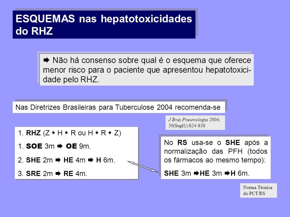 Não há consenso sobre qual é o esquema que oferece menor risco para o paciente que apresentou hepatotoxici- dade pelo RHZ. ESQUEMAS nas hepatotoxicida
