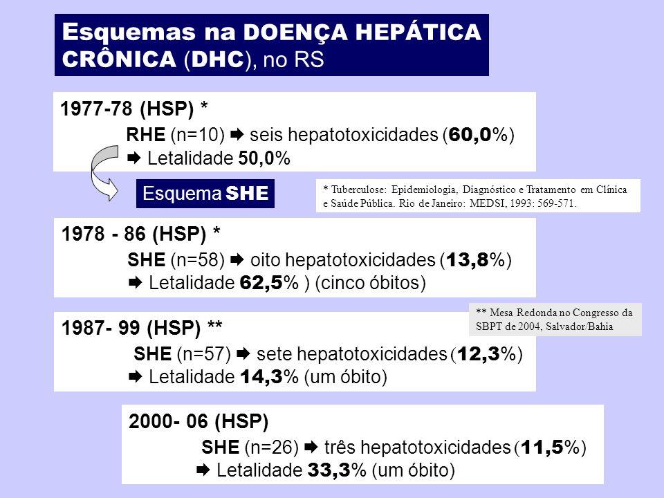 1977-78 (HSP) * RHE (n=10) seis hepatotoxicidades ( 60,0 %) Letalidade 50,0% Esquemas na DOENÇA HEPÁTICA CRÔNICA ( DHC ), no RS 1978 - 86 (HSP) * SHE