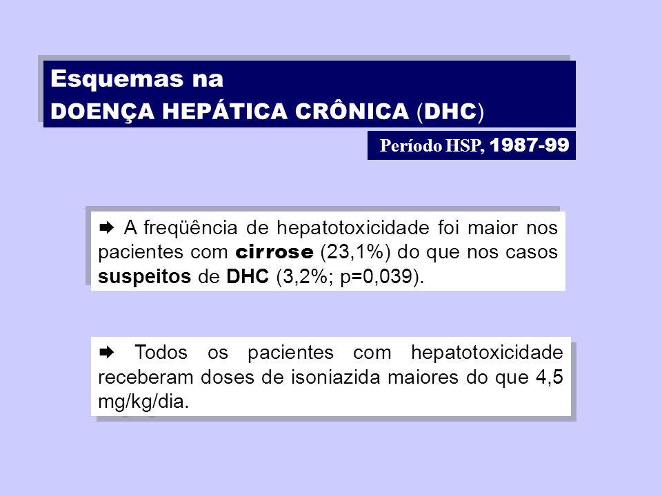 Período HSP, 1987-99 A freqüência de hepatotoxicidade foi maior nos pacientes com cirrose (23,1%) do que nos casos suspeitos de DHC (3,2%; p=0,039). T