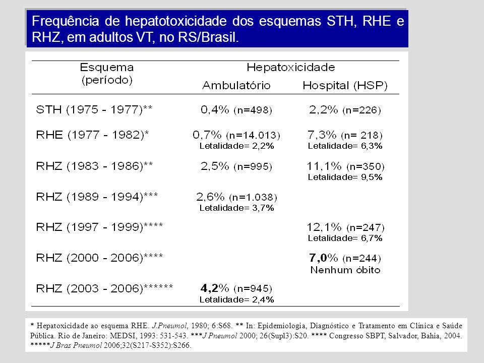 Frequência de hepatotoxicidade dos esquemas STH, RHE e RHZ, em adultos VT, no RS/Brasil. * Hepatoxicidade ao esquema RHE. J.Pneumol, 1980; 6:S68. ** I
