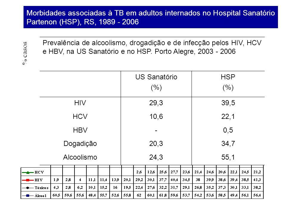 Morbidades associadas à TB em adultos internados no Hospital Sanatório Partenon (HSP), RS, 1989 - 2006 Prevalência de alcoolismo, drogadição e de infe