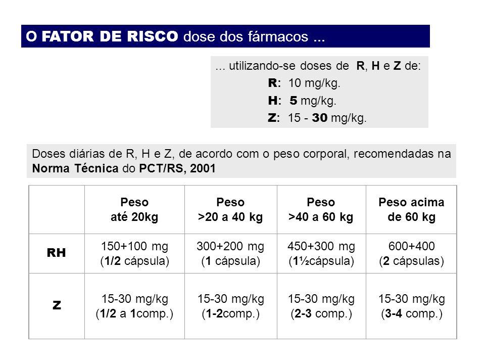 O FATOR DE RISCO dose dos fármacos...... utilizando-se doses de R, H e Z de: R : 10 mg/kg. H : 5 mg/kg. Z : 15 - 30 mg/kg. Doses diárias de R, H e Z,