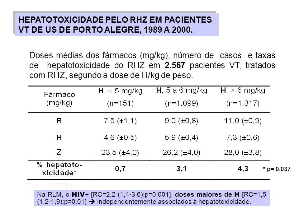 Doses médias dos fármacos (mg/kg), número de casos e taxas de hepatotoxicidade do RHZ em 2.567 pacientes VT, tratados com RHZ, segundo a dose de H/kg