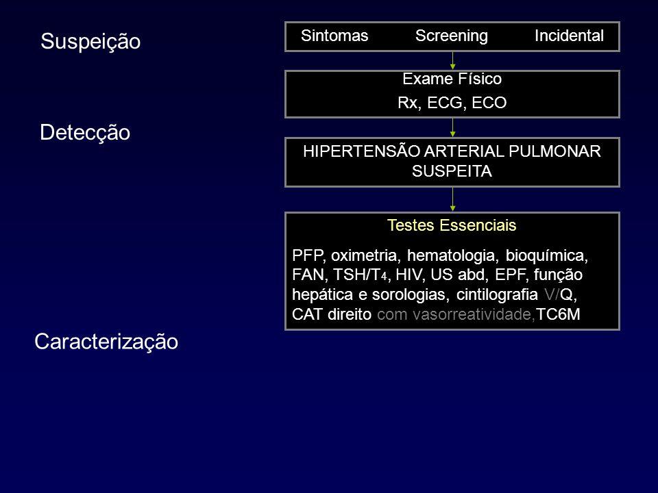 Hipertensão Arterial Pulmonar Esclerodermia