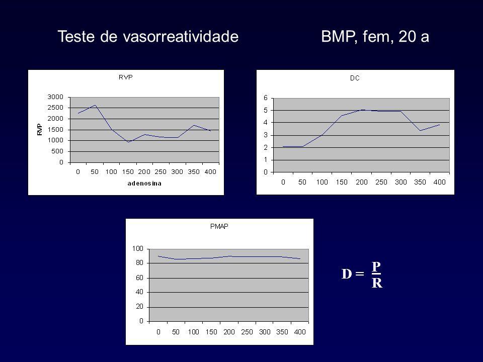 Teste de vasorreatividade GPP, fem, 35 a D =D = R P