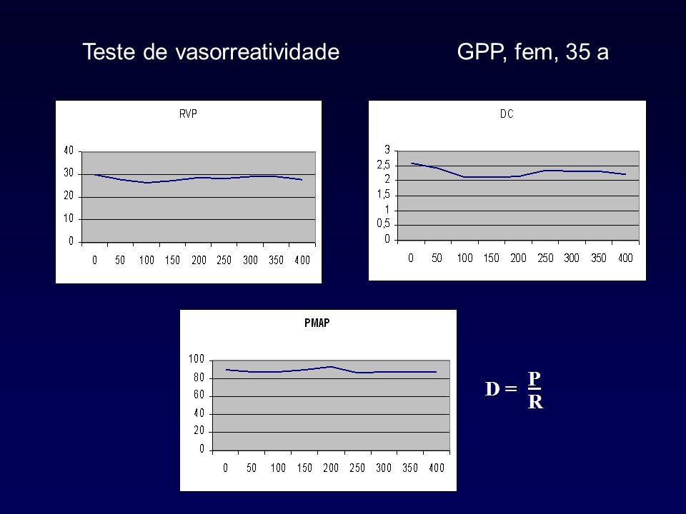 Teste de vasorreatividade Critérios de positividade Anteriormente RVP 20% e PAP 20%