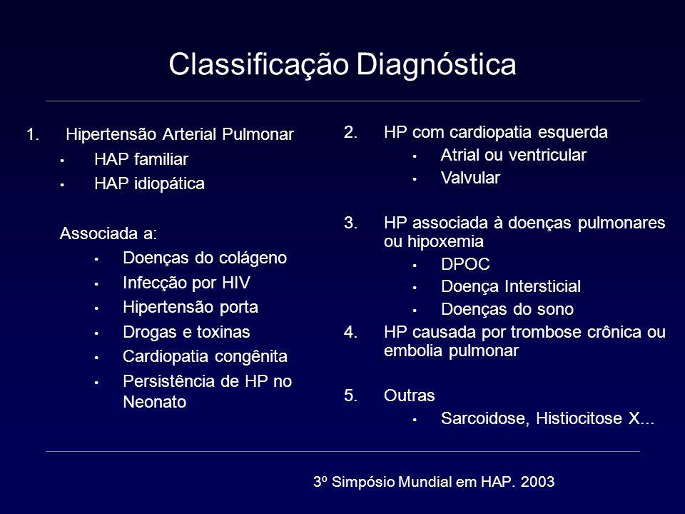 Classificação Diagnóstica 1.Hipertensão Arterial Pulmonar HAP hereditária HAP idiopática Drogas e toxinas Associada a: Doenças do colágeno Infecção por HIV Hipertensão porta Shunt Esquistossomose Anemia Hemolítica Crônica HPPRN 1.1 DVOP e/ou HCP 4º Simpósio Mundial em HAP.