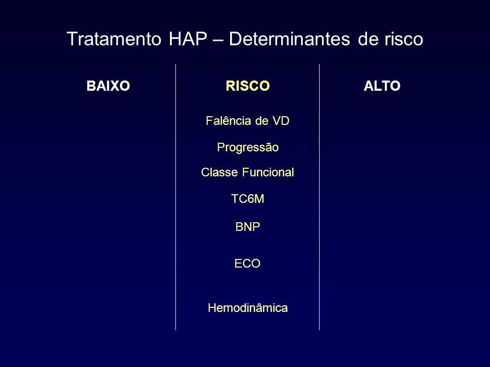 BAIXORISCOALTO NãoFalência de VDSim GradualProgressãoRápida II, IIIClasse FuncionalIV Grande (> 400 m)TC6MPequena (<300 m) Pouco elevadoBNPMuito elevado Disfunção leve VDECO Derrame Pericárdico Disfunção VD PAD e IC normais ou pouco alterados Hemodinâmica PAD alta IC baixo Tratamento HAP – Determinantes de risco