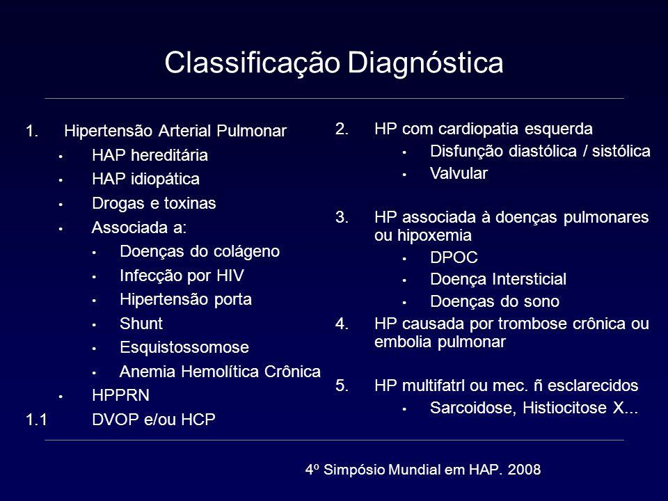 Definições ( PmAP) HAP 25 mmHg Limítrofe 21 a 24 mmHg Limite máximo 20 mmHg abandonar esse conceito 6% de indivíduos normais > 50 anos 5% de indivíduos com IMC > 30 kg/m2 HAP 25 mmHg PmAP > 30 mmHg com exercício PsAP > 40 mmHg