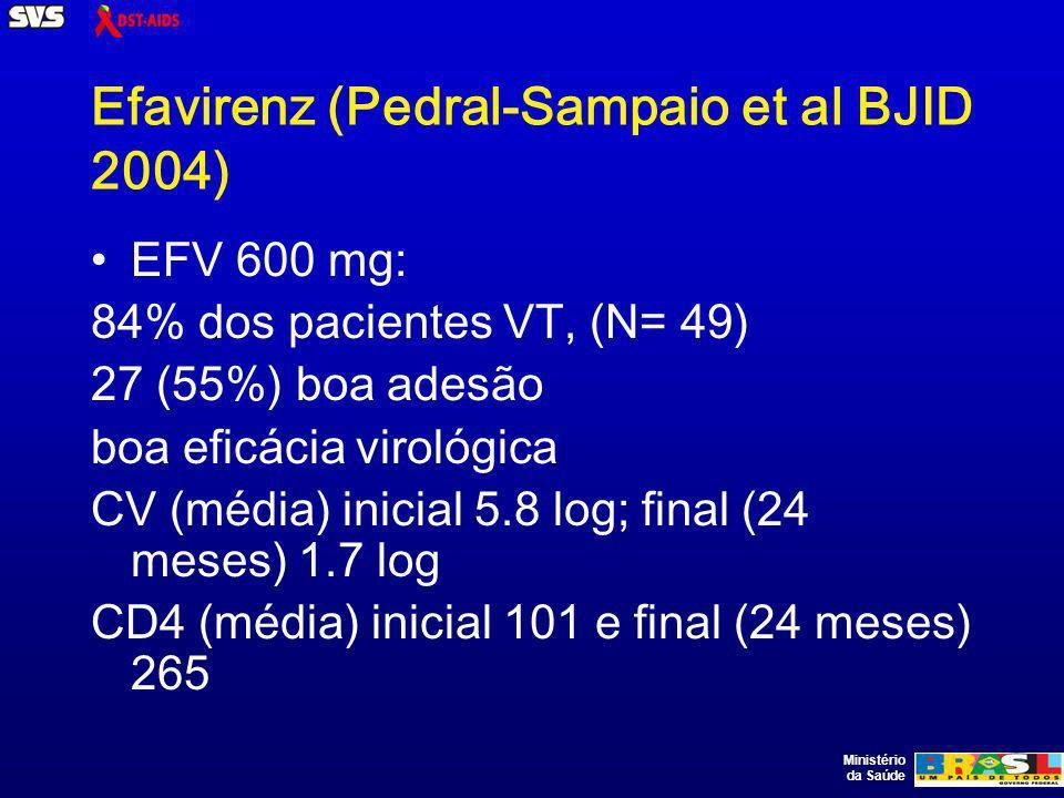 Ministério da Saúde Efavirenz (Pedral-Sampaio et al BJID 2004) EFV 600 mg: 84% dos pacientes VT, (N= 49) 27 (55%) boa adesão boa eficácia virológica CV (média) inicial 5.8 log; final (24 meses) 1.7 log CD4 (média) inicial 101 e final (24 meses) 265