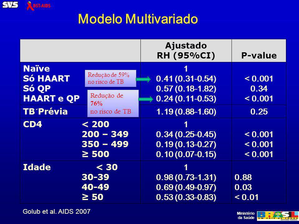 Modelo Multivariado Ajustado RH (95%CI)P-value Naïve Só HAART Só QP HAART e QP 1 0.41 (0.31-0.54) 0.57 (0.18-1.82) 0.24 (0.11-0.53) < 0.001 0.34 < 0.001 TB´Prévia 1.19 (0.88-1.60)0.25 CD4 < 200 200 – 349 350 – 499 500 1 0.34 (0.25-0.45) 0.19 (0.13-0.27) 0.10 (0.07-0.15) < 0.001 Idade < 30 30-39 40-49 50 1 0.98 (0.73-1.31) 0.69 (0.49-0.97) 0.53 (0.33-0.83) 0.88 0.03 < 0.01 Redução de 59% no risco de TB Redução de 76% no risco de TB Redução de 76% no risco de TB Golub et al.