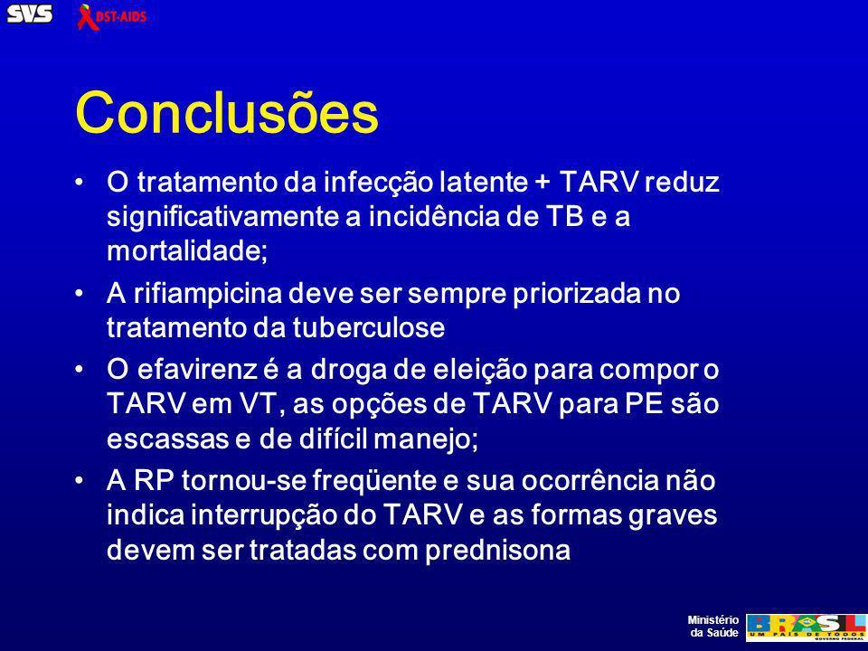 Ministério da Saúde Conclusões O tratamento da infecção latente + TARV reduz significativamente a incidência de TB e a mortalidade; A rifiampicina deve ser sempre priorizada no tratamento da tuberculose O efavirenz é a droga de eleição para compor o TARV em VT, as opções de TARV para PE são escassas e de difícil manejo; A RP tornou-se freqüente e sua ocorrência não indica interrupção do TARV e as formas graves devem ser tratadas com prednisona