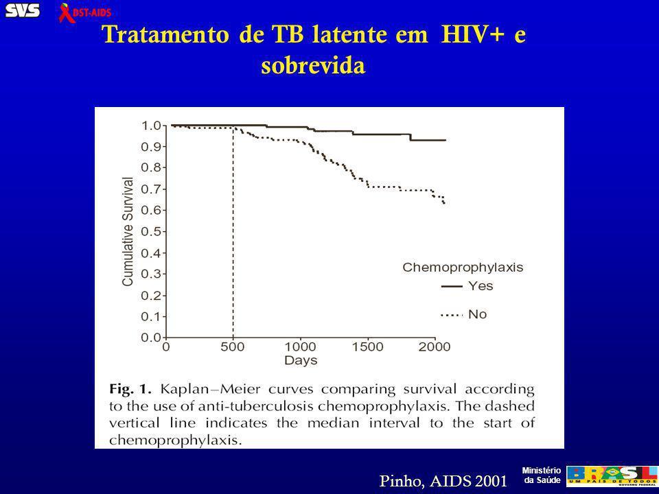 Ministério da Saúde Tratamento de TB latente em HIV+ e sobrevida Pinho, AIDS 2001