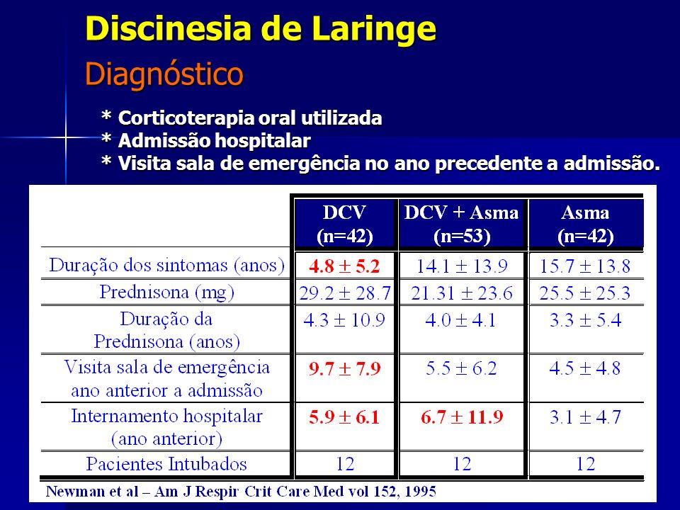 * Corticoterapia oral utilizada * Admissão hospitalar * Visita sala de emergência no ano precedente a admissão. Diagnóstico Discinesia de Laringe