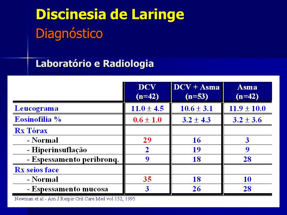 Laboratório e Radiologia Diagnóstico Discinesia de Laringe