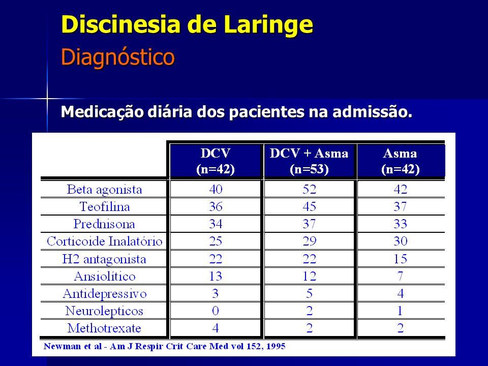 Medicação diária dos pacientes na admissão. Diagnóstico Discinesia de Laringe