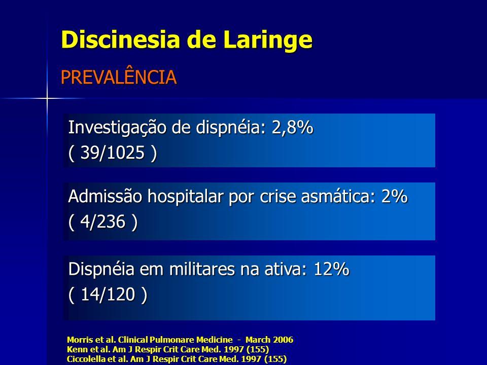 Diagnóstico: * Nas crises: ( > 90 % ) Diagnóstico: * Nas crises: ( > 90 % ) * Fora das crises: ( 50 a 60 % ) Achados de DRGE * Fora das crises: ( 50 a 60 % ) Achados de DRGE Diagnóstico diferencial de obstrução de vias aéreas superiores Diagnóstico diferencial de obstrução de vias aéreas superiores DIAGNÓSTICO DCV LARINGOSCOPIA RUTTKOSKI,2005;NEWMAN,1995;FERRIS et al,1998;FALLON,2004;PATEL et al 2004; MORRIS,2006 RUTTKOSKI,2005;NEWMAN,1995;FERRIS et al,1998;FALLON,2004;PATEL et al 2004; MORRIS,2006 Laringoscopia GOLD STANDARD Revisão Sistemática da Literatura 32 anos (1966 a 1999) 72 artigos, 171 relatos de casos Laringoscopia 73.7 % ( 126 / 171 ) Broncoscopia 25.1 % ( 43 / 171 ) 98.6 % ( 169 / 171 ) LEO et al 1999.J.Clin.Psychiatry
