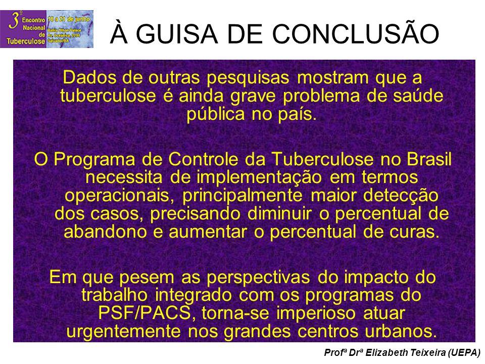 Profª Drª Elizabeth Teixeira (UEPA) À GUISA DE CONCLUSÃO Dados de outras pesquisas mostram que a tuberculose é ainda grave problema de saúde pública n