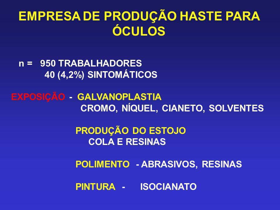 EMPRESA DE PRODUÇÃO HASTE PARA ÓCULOS n = 950 TRABALHADORES 40 (4,2%) SINTOMÁTICOS EXPOSIÇÃO - GALVANOPLASTIA CROMO, NÍQUEL, CIANETO, SOLVENTES PRODUÇ