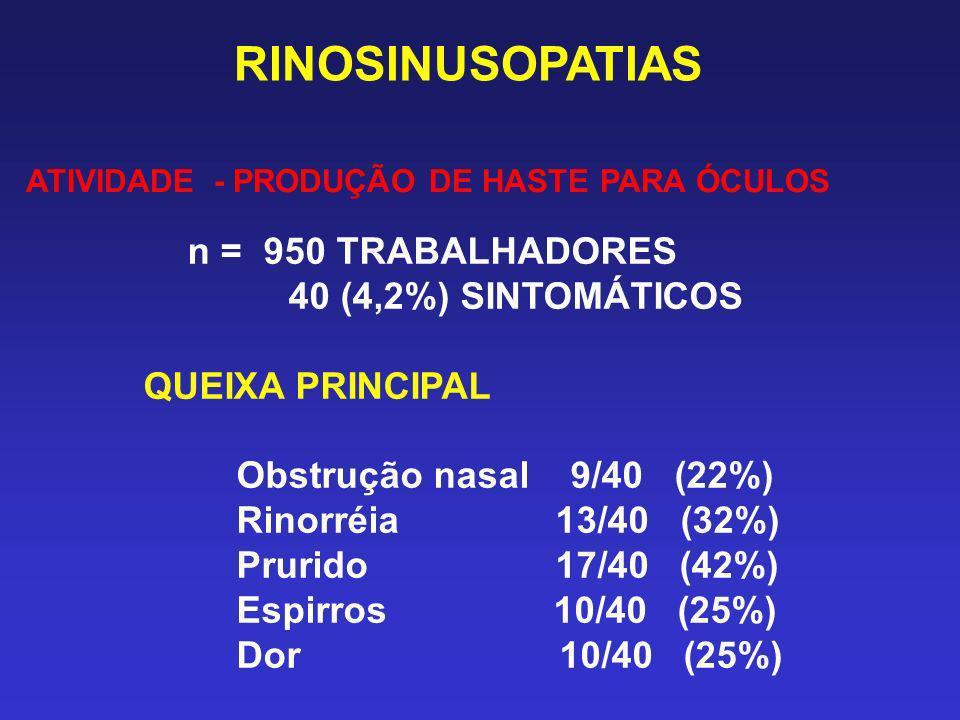 RINOSINUSOPATIAS ATIVIDADE - PRODUÇÃO DE HASTE PARA ÓCULOS n = 950 TRABALHADORES 40 (4,2%) SINTOMÁTICOS QUEIXA PRINCIPAL Obstrução nasal 9/40 (22%) Ri
