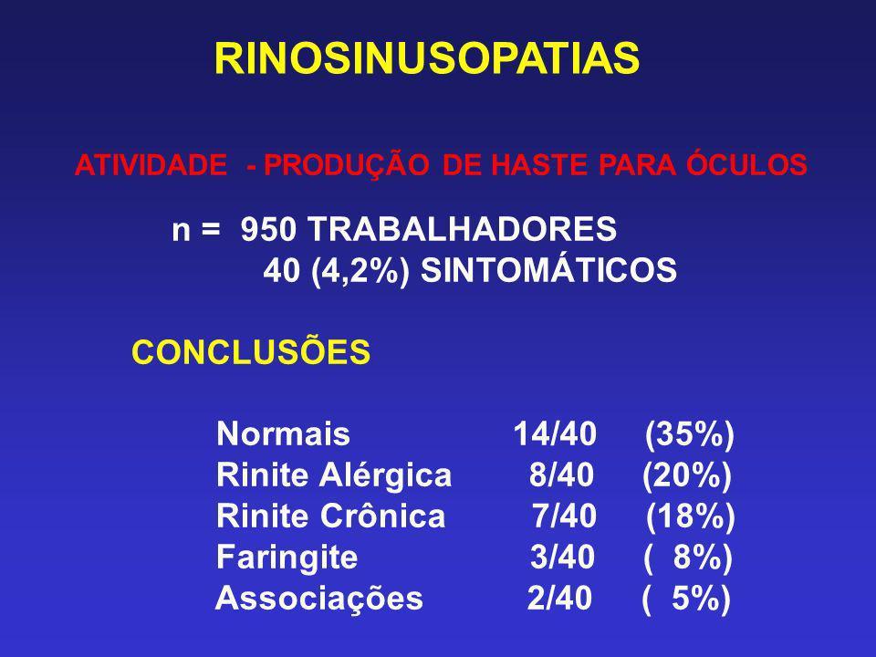 RINOSINUSOPATIAS ATIVIDADE - PRODUÇÃO DE HASTE PARA ÓCULOS n = 950 TRABALHADORES 40 (4,2%) SINTOMÁTICOS CONCLUSÕES Normais 14/40 (35%) Rinite Alérgica
