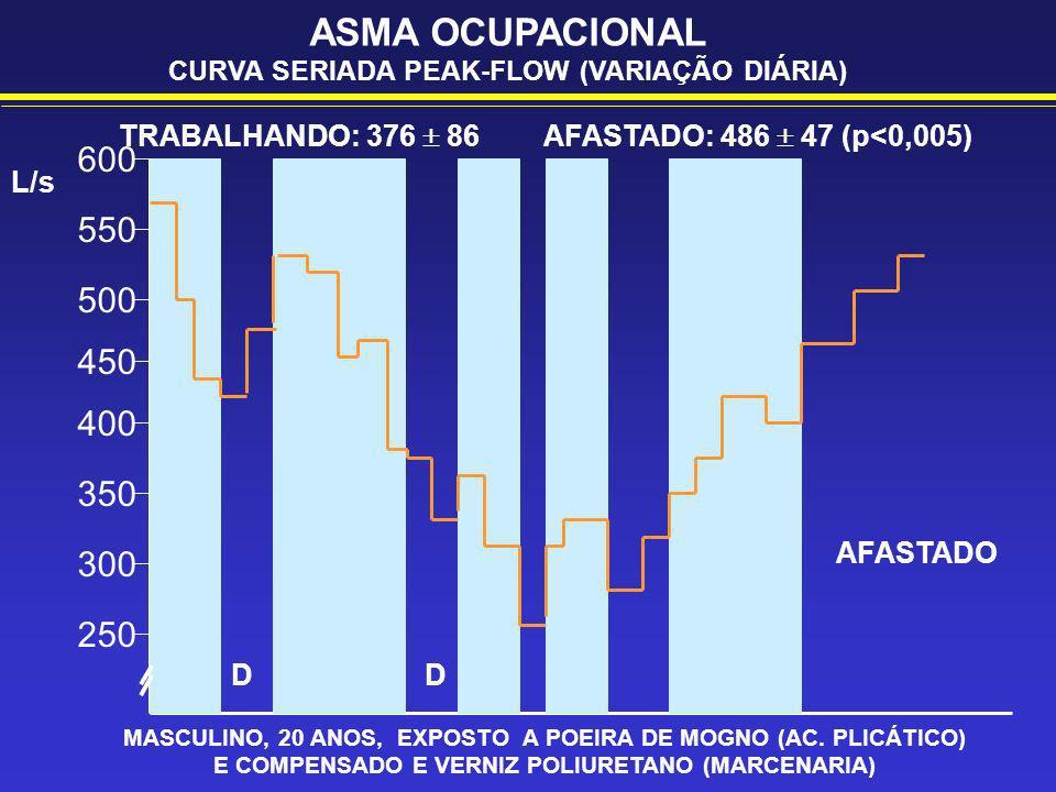 ASMA OCUPACIONAL CURVA SERIADA PEAK-FLOW (VARIAÇÃO DIÁRIA) MASCULINO, 20 ANOS, EXPOSTO A POEIRA DE MOGNO (AC. PLICÁTICO) E COMPENSADO E VERNIZ POLIURE