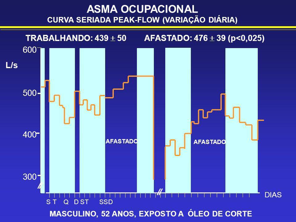 ASMA OCUPACIONAL CURVA SERIADA PEAK-FLOW (VARIAÇÃO DIÁRIA) TRABALHANDO: 439 50 AFASTADO: 476 39 (p<0,025) MASCULINO, 52 ANOS, EXPOSTO A ÓLEO DE CORTE