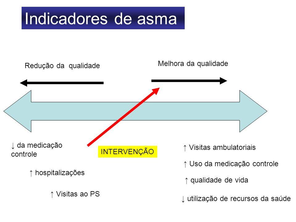 Indicadores de asma Redução da qualidade Melhora da qualidade da medicação controle hospitalizações Visitas ao PS Visitas ambulatoriais Uso da medicaç
