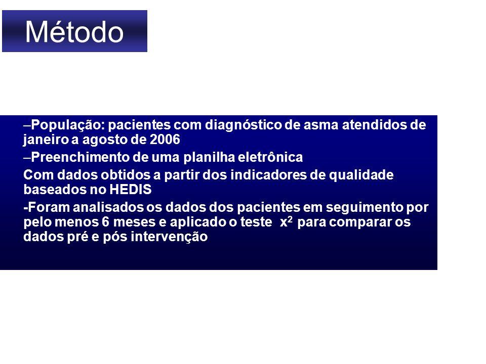 –População: pacientes com diagnóstico de asma atendidos de janeiro a agosto de 2006 –Preenchimento de uma planilha eletrônica Com dados obtidos a part