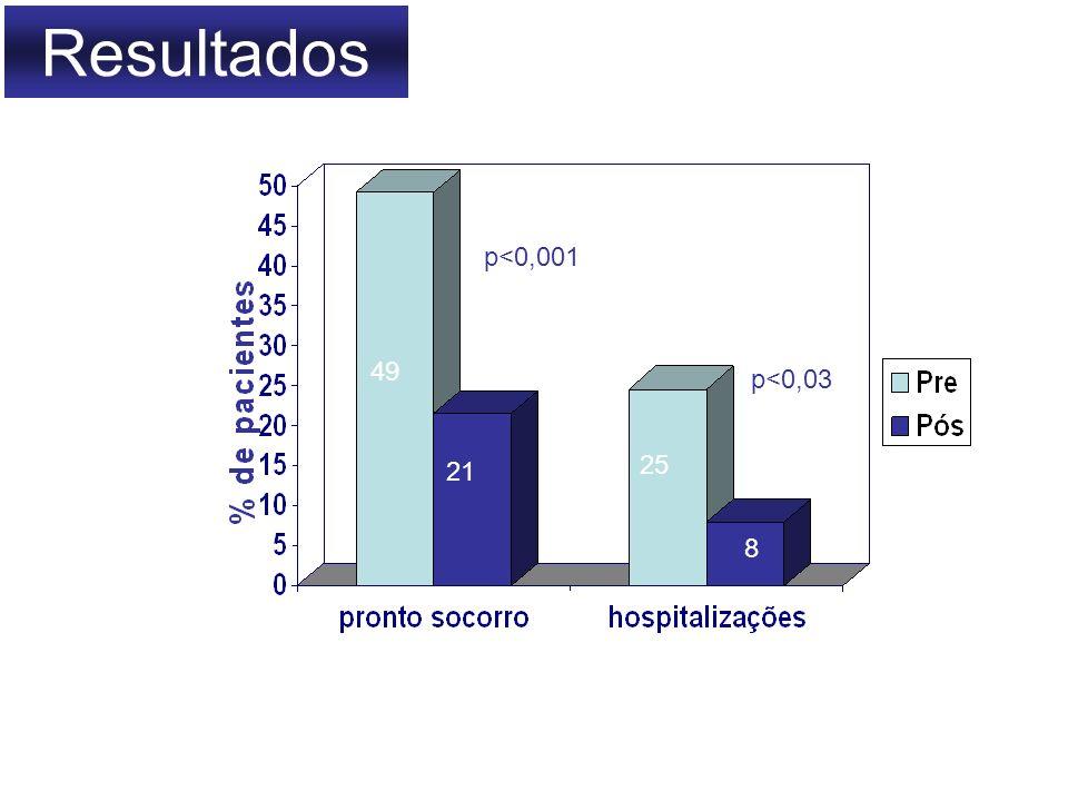 Resultados p<0,001 p<0,03 49 21 25 8