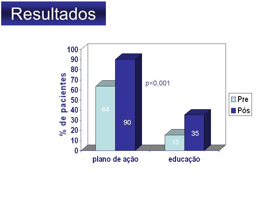 Resultados p<0,001 64 90 41,5 35 15