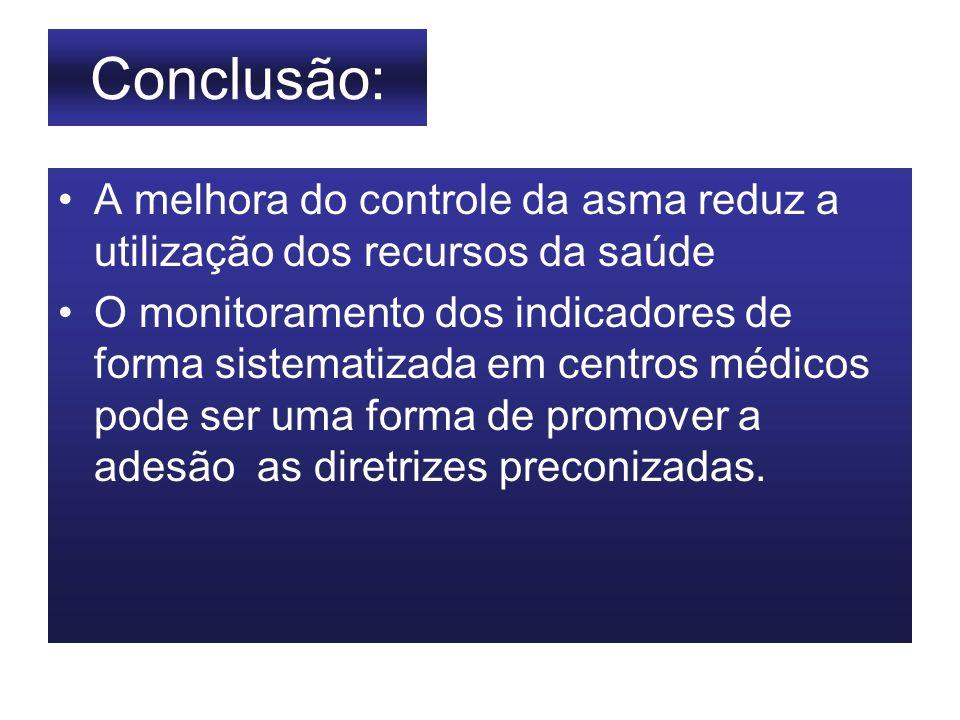 Conclusão: A melhora do controle da asma reduz a utilização dos recursos da saúde O monitoramento dos indicadores de forma sistematizada em centros mé
