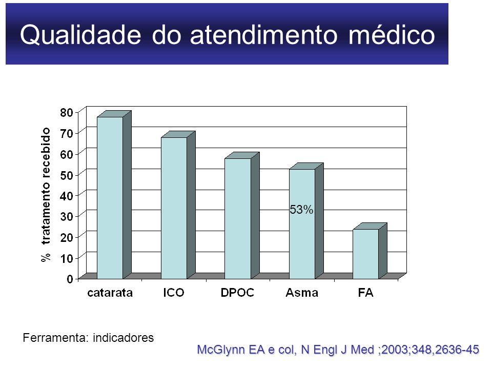 Qualidade do atendimento médico McGlynn EA e col, N Engl J Med ;2003;348,2636-45 53% Ferramenta: indicadores