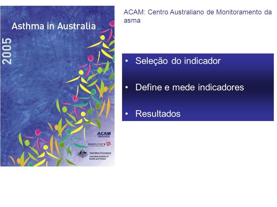 Seleção do indicador Define e mede indicadores Resultados ACAM: Centro Australiano de Monitoramento da asma