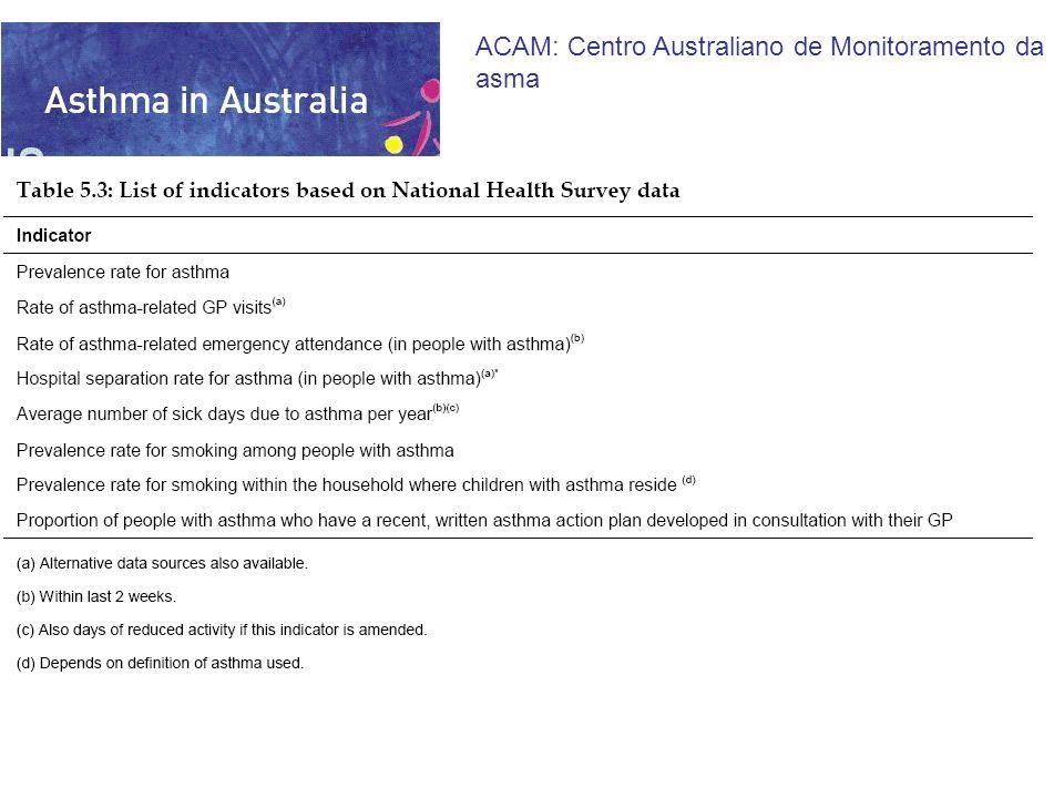 Seleção do indicador Define e mede indicadores para asma Resultados ACAM: Centro Australiano de Monitoramento da asma