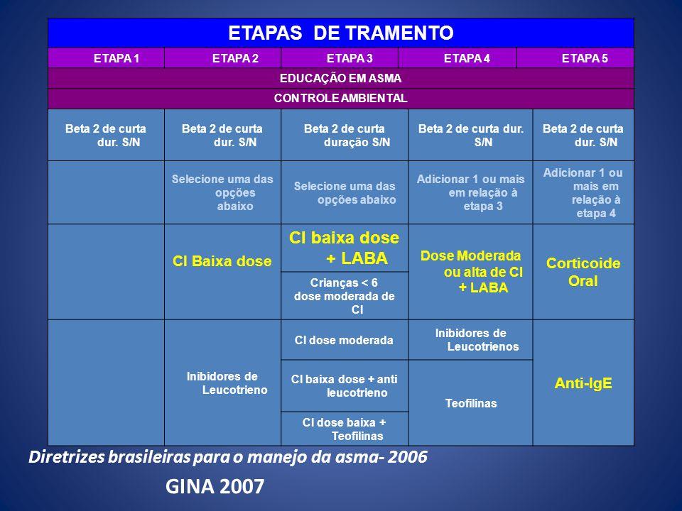 ETAPAS DE TRAMENTO ETAPA 1 ETAPA 2 ETAPA 3 ETAPA 4 ETAPA 5 EDUCAÇÃO EM ASMA CONTROLE AMBIENTAL Beta 2 de curta dur. S/N Beta 2 de curta duração S/N Be