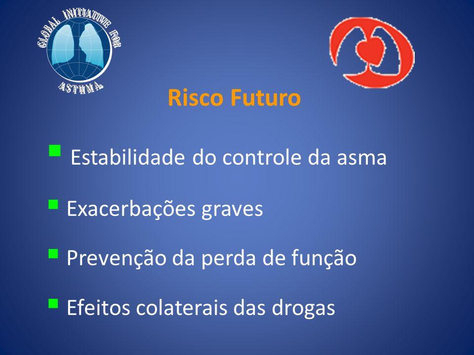 Risco Futuro Estabilidade do controle da asma Exacerbações graves Prevenção da perda de função Efeitos colaterais das drogas