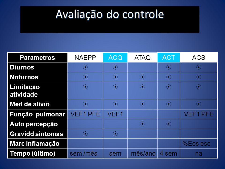 Avaliação do controle ParametrosNAEPPACQATAQACTACS Diurnos Noturnos Limitação atividade Med de alívio Função pulmonarVEF1 PFEVEF1VEF1 PFE Auto percepç